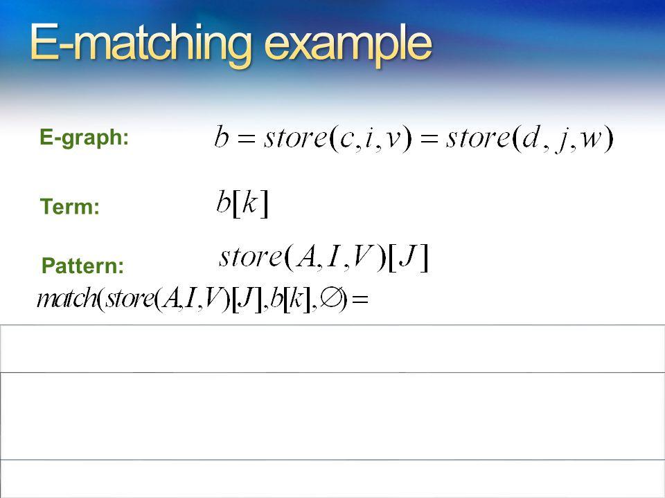 E-graph: Term: Pattern: