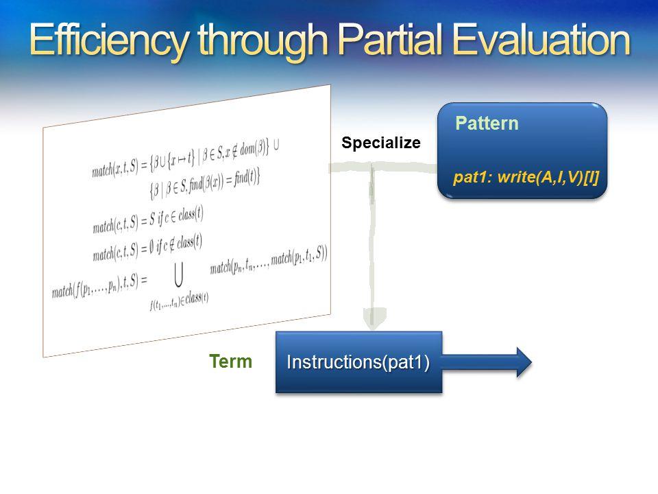 pat1: write(A,I,V)[I] Pattern Instructions(pat1)Instructions(pat1) Specialize Term