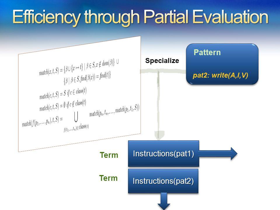 pat2: write(A,I,V) Pattern Instructions(pat1)Instructions(pat1) Specialize Instructions(pat2)Instructions(pat2) Term