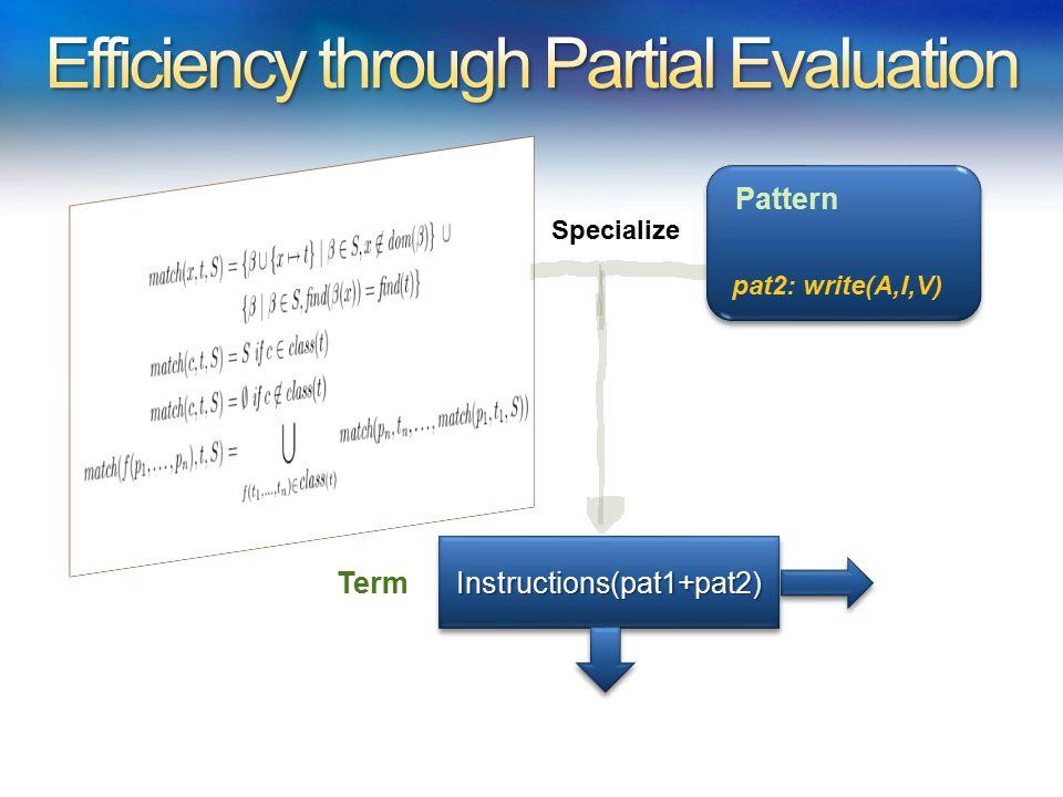 pat2: write(A,I,V) Pattern Specialize Instructions(pat1+pat2)Instructions(pat1+pat2) Term