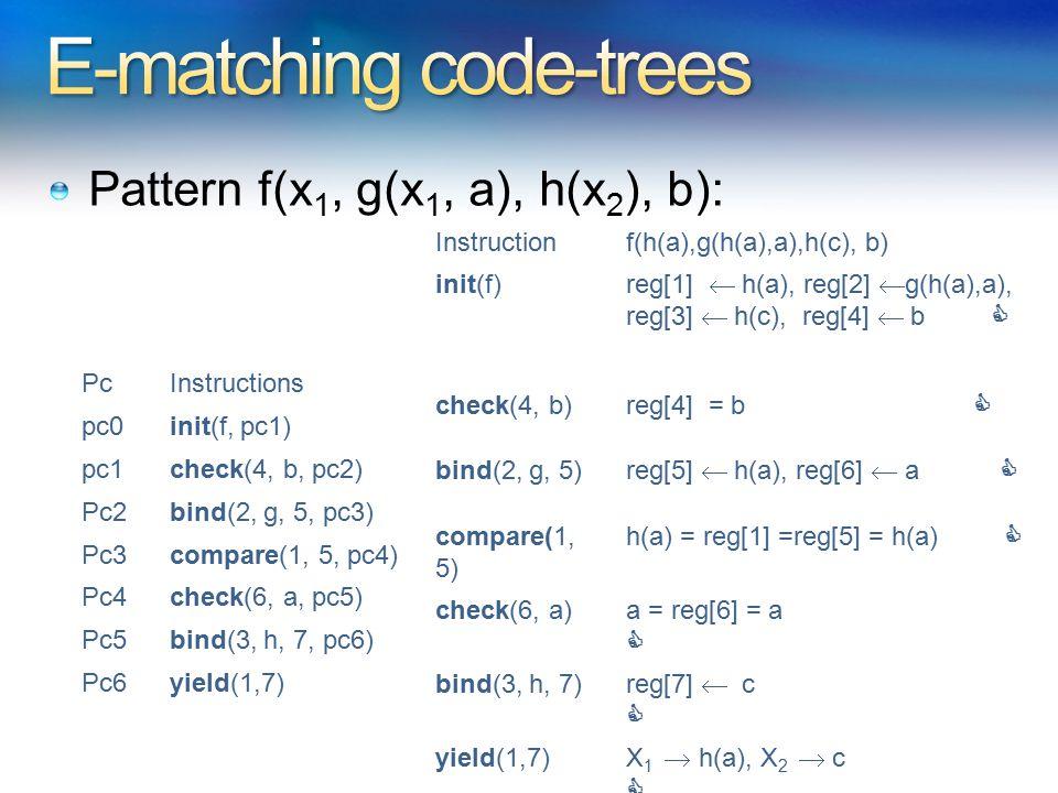 Pattern f(x 1, g(x 1, a), h(x 2 ), b): PcInstructions pc0init(f, pc1) pc1check(4, b, pc2) Pc2bind(2, g, 5, pc3) Pc3compare(1, 5, pc4) Pc4check(6, a, p