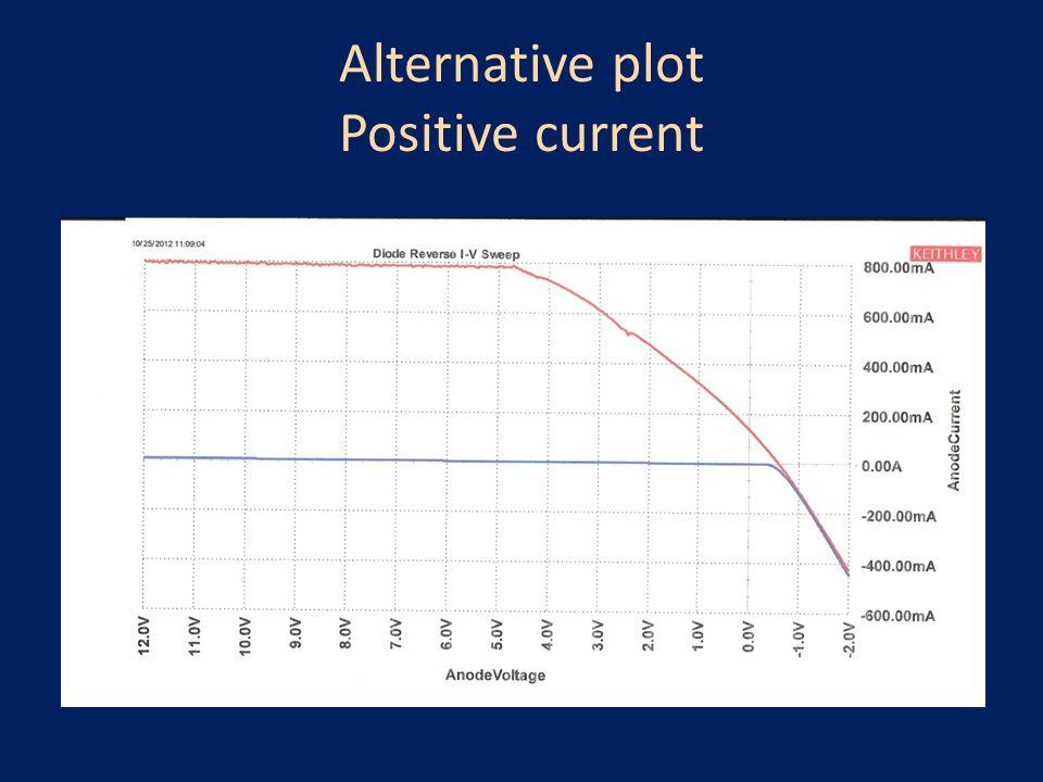 Alternative plot Positive current