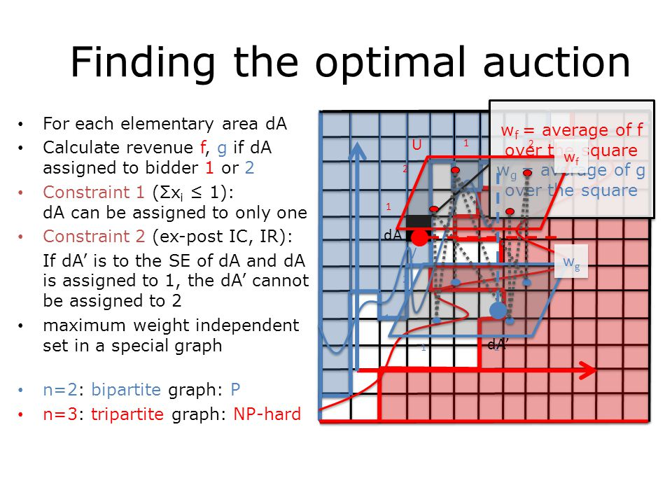 Finding the optimal auction 1 1 0 1 1 0 w f = average of f over the square w g = average of g over the square w f = average of f over the square w g = average of g over the square V 1 2 1 2 U 1 2 1 2 wgwg wgwg wfwf wfwf For each elementary area dA Calculate revenue f, g if dA assigned to bidder 1 or 2 Constraint 1 (Σx i ≤ 1): dA can be assigned to only one Constraint 2 (ex-post IC, IR): If dA' is to the SE of dA and dA is assigned to 1, the dA' cannot be assigned to 2 maximum weight independent set in a special graph n=2: bipartite graph: P n=3: tripartite graph: NP-hard dA dA'