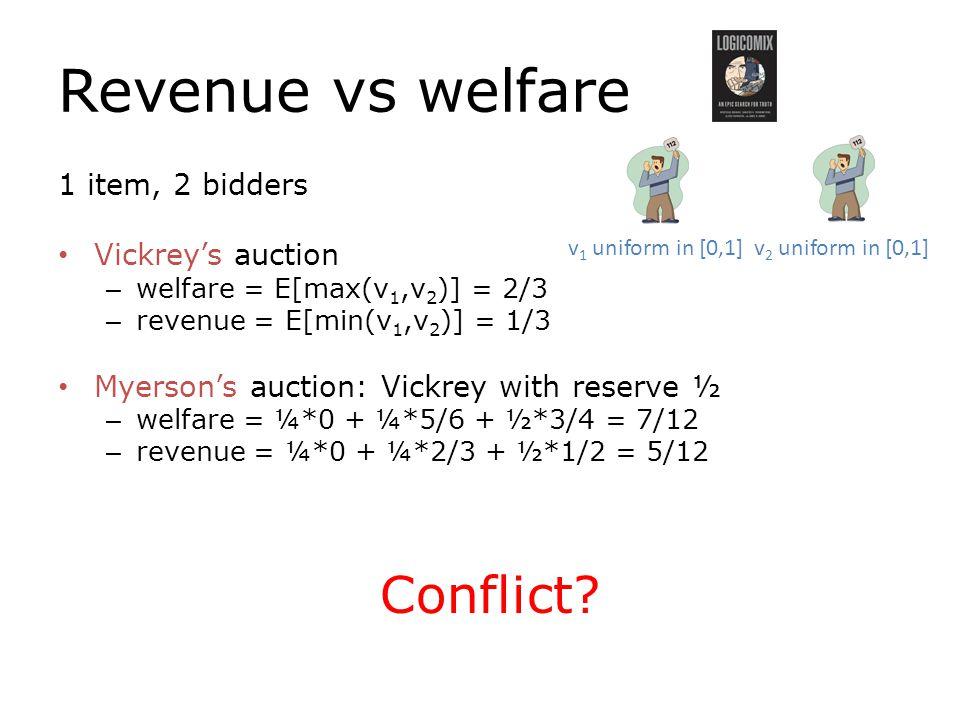 Revenue vs welfare 1 item, 2 bidders Vickrey's auction – welfare = E[max(v 1,v 2 )] = 2/3 – revenue = E[min(v 1,v 2 )] = 1/3 Myerson's auction: Vickrey with reserve ½ – welfare = ¼*0 + ¼*5/6 + ½*3/4 = 7/12 – revenue = ¼*0 + ¼*2/3 + ½*1/2 = 5/12 Conflict.