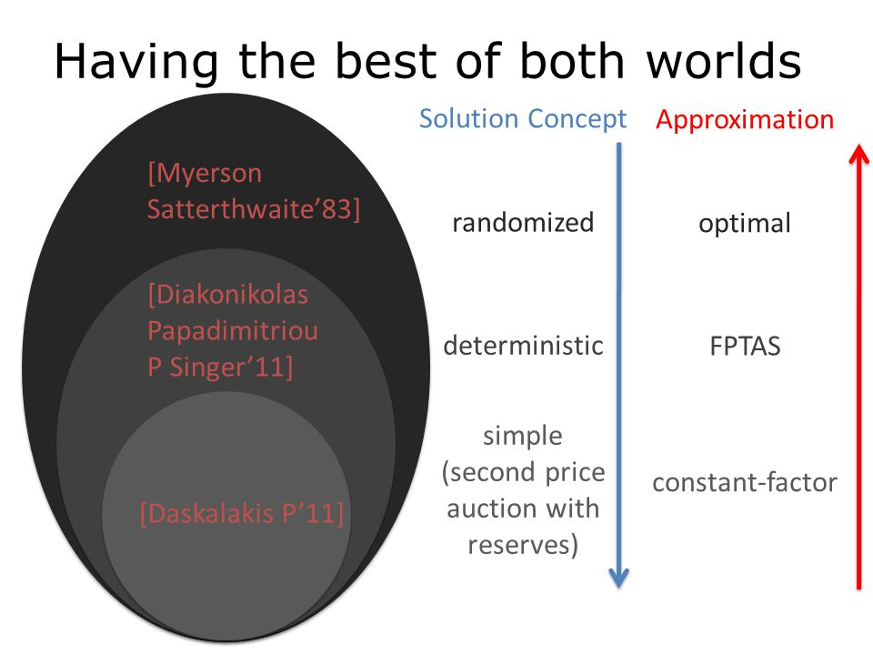 [Myerson Satterthwaite'83] [Diakonikolas Papadimitriou P Singer'11] [Daskalakis P'11] Solution Concept randomized deterministic simple (second price auction with reserves) Approximation optimal FPTAS constant-factor Having the best of both worlds