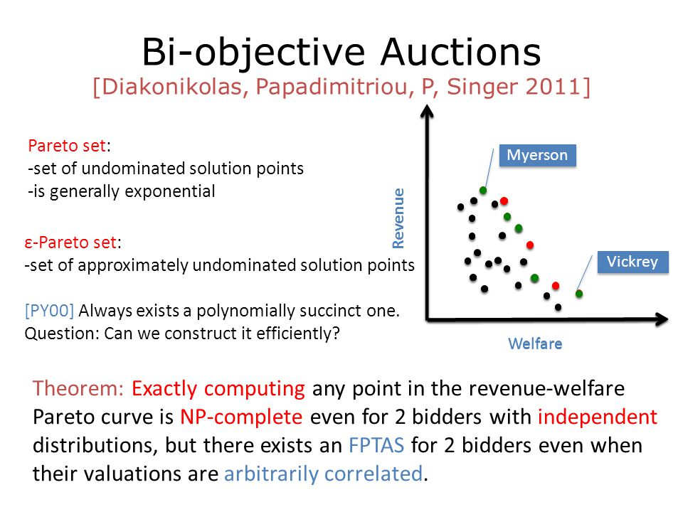 Bi-objective Auctions [Diakonikolas, Papadimitriou, P, Singer 2011] Welfare Revenue Vickrey Myerson Welfare Revenue Welfare Revenue Pareto set: -set of undominated solution points -is generally exponential Theorem: Exactly computing any point in the revenue-welfare Pareto curve is NP-complete even for 2 bidders with independent distributions, but there exists an FPTAS for 2 bidders even when their valuations are arbitrarily correlated.