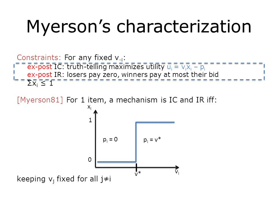 Myerson's characterization Constraints: For any fixed v -i : ex-post IC: truth-telling maximizes utility u i = v i x i – p i ex-post IR: losers pay zero, winners pay at most their bid Σx i ≤ 1 [Myerson81] For 1 item, a mechanism is IC and IR iff: keeping v j fixed for all j≠i xixi vivi v* p i = v* p i = 0 1 0