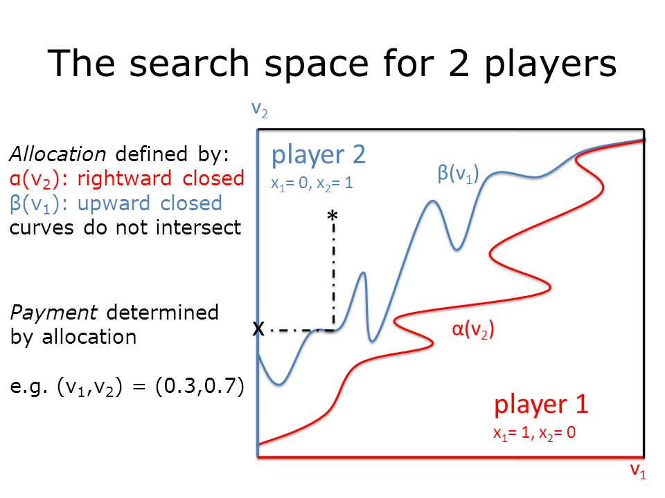 The search space for 2 players Allocation defined by: α(v 2 ): rightward closed β(v 1 ): upward closed curves do not intersect Payment determined by allocation e.g.