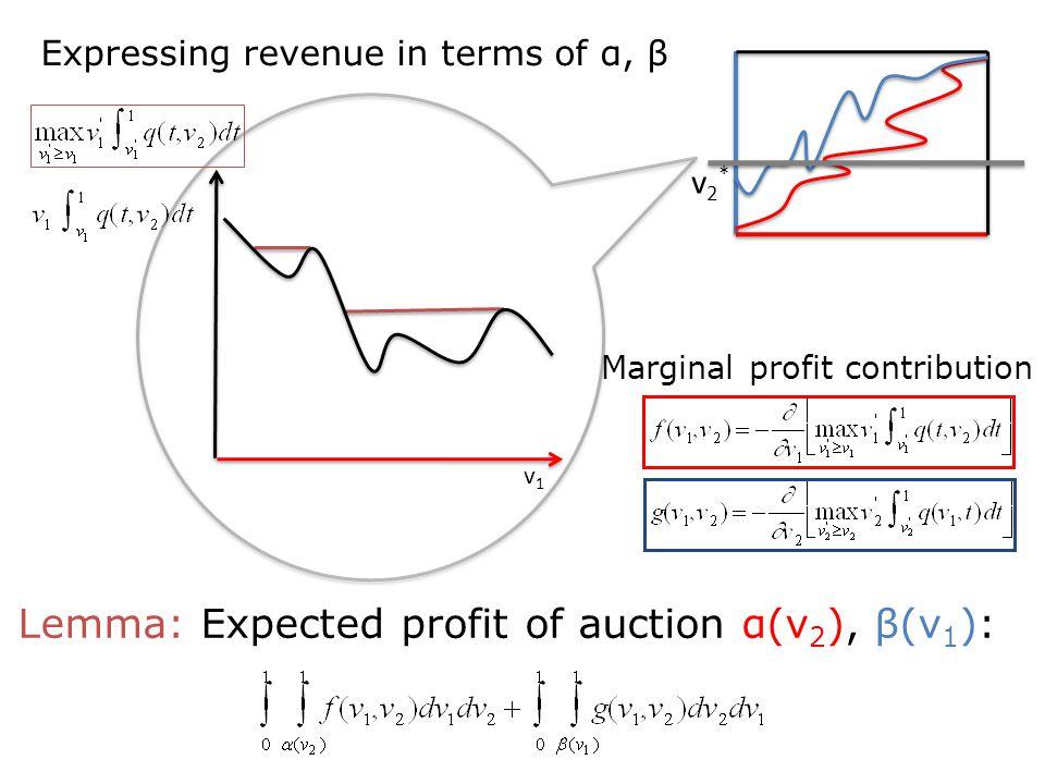 1 1 0 v1v1 Lemma: Expected profit of auction α(v 2 ), β(v 1 ): v2*v2* Expressing revenue in terms of α, β Marginal profit contribution