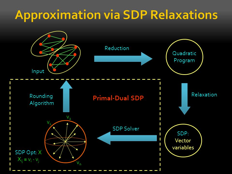 Input Quadratic Program SDP: Vector variables Reduction SDP Solver Rounding Algorithm SDP Opt: X X ij = v i ¢ v j v1v1 vnvn v2v2 Relaxation Primal-Dua