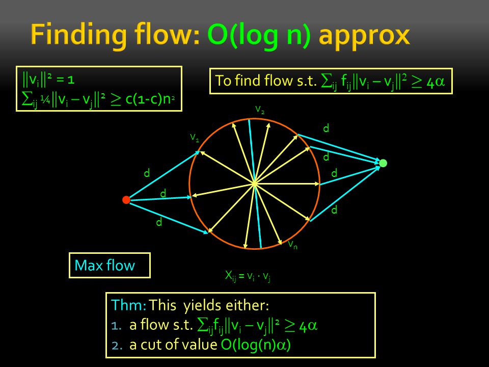X ij = v i ¢ v j v1v1 vnvn v2v2 d d d d d d d To find flow s.t.  ij f ij k v i – v j k  ¸ 4  Thm: This yields either: 1.a flow s.t.  ij f ij k v i