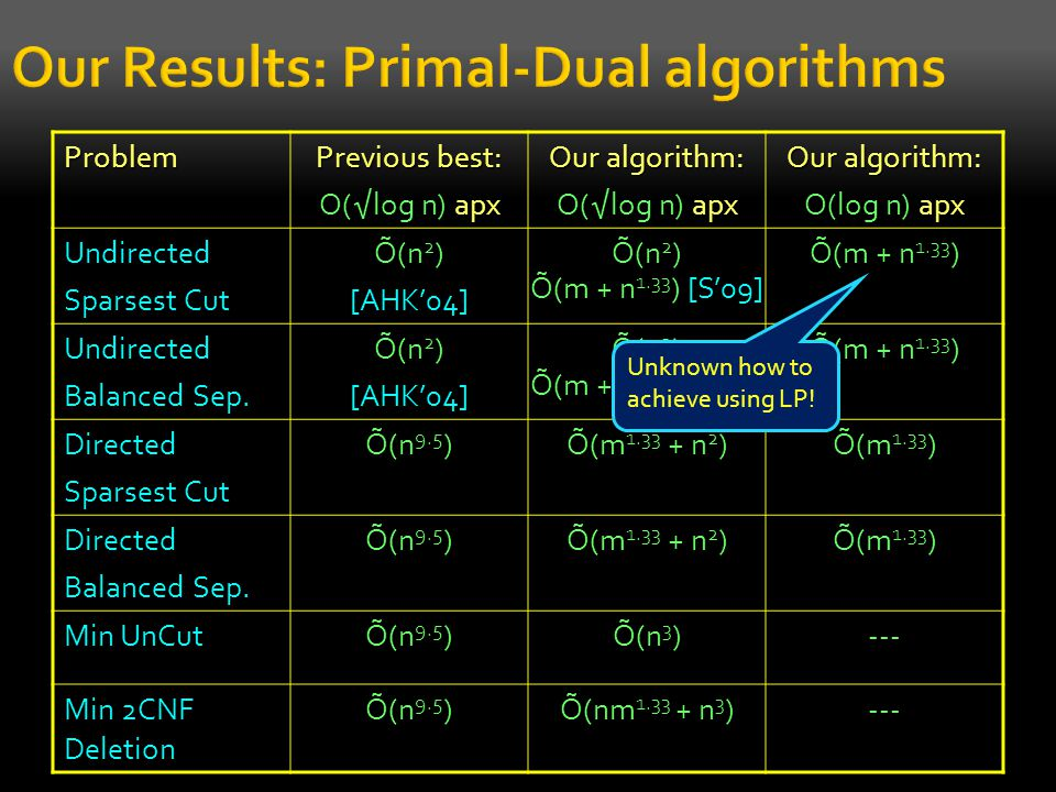 Our Results: Primal-Dual algorithmsProblem Previous best: O(√log n) apx Our algorithm: O(√log n) apx Our algorithm: O(log n) apx Undirected Sparsest C