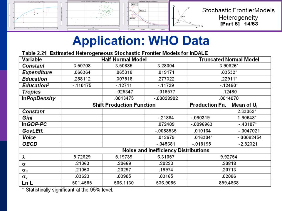 [Part 5] 14/53 Stochastic FrontierModels Heterogeneity Application: WHO Data