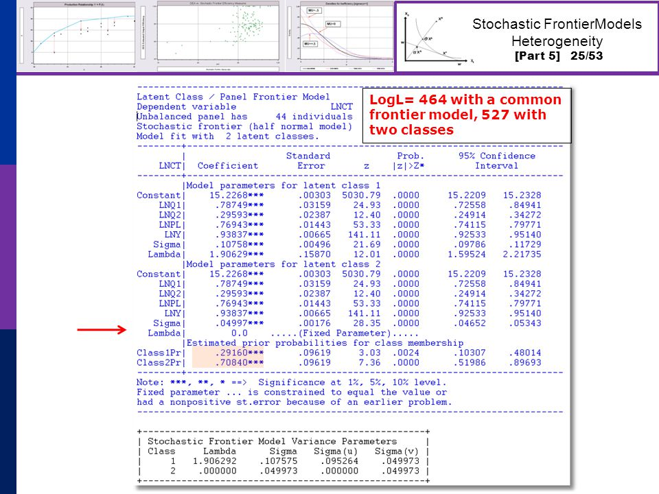 [Part 5] 25/53 Stochastic FrontierModels Heterogeneity LogL= 464 with a common frontier model, 527 with two classes