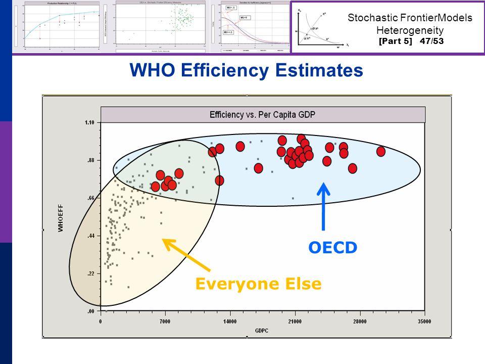 [Part 5] 47/53 Stochastic FrontierModels Heterogeneity WHO Efficiency Estimates OECD Everyone Else