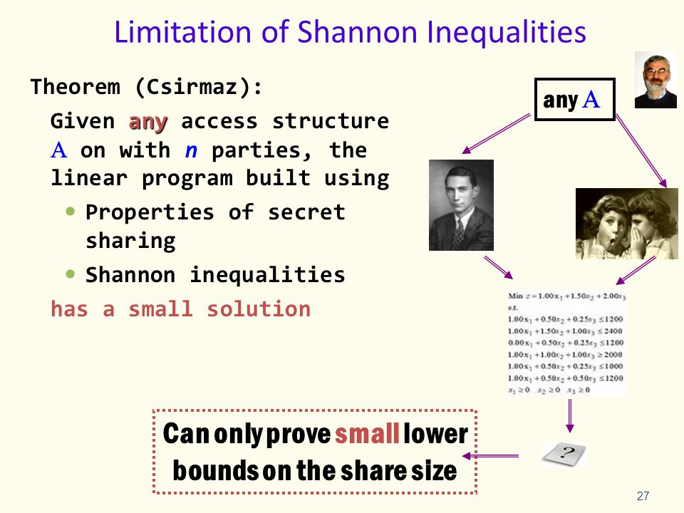 27 Limitation of Shannon Inequalities Theorem (Csirmaz): any Given any access structure  on with n parties, the linear program built using Properties of secret sharing Shannon inequalities has a small solution Can only prove small lower bounds on the share size any 