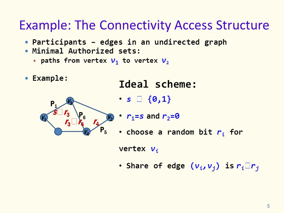 5 Example: The Connectivity Access Structure Participants – edges in an undirected graph Minimal Authorized sets: paths from vertex v 1 to vertex v 2 Example: P1P1 P6P6 P5P5 v1v1 v2v2 Ideal scheme: s  {0,1} r 1 =s and r 2 =0 choose a random bit r i for vertex v i Share of edge (v i,v j ) is r i  r j sr3sr3 r4r4 r3r4r3r4 v3v3 v4v4