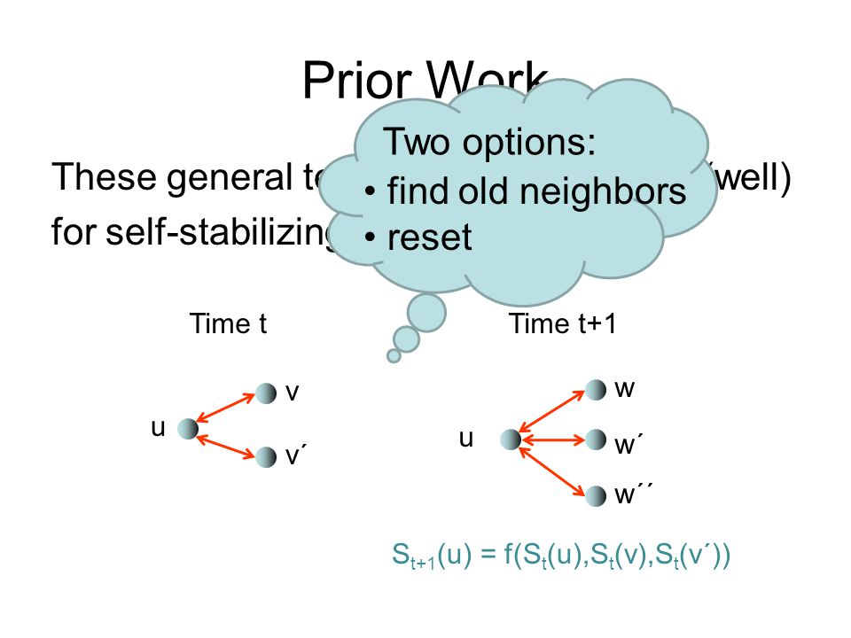 Prior Work These general techniques do not work (well) for self-stabilizing overlay networks. u v v´ Time tTime t+1 u w w´ w´´ S t+1 (u) = f(S t (u),S