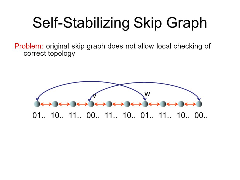 Self-Stabilizing Skip Graph Problem: original skip graph does not allow local checking of correct topology 10..00..01..11.. 10..00.. w v 01..10..