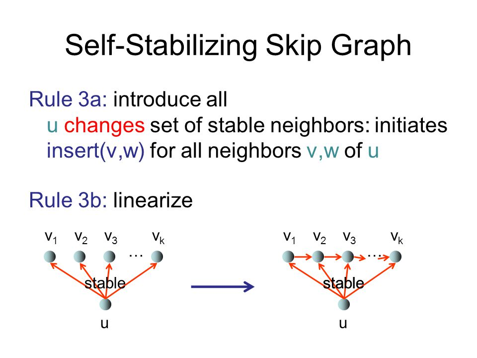 Self-Stabilizing Skip Graph Rule 3a: introduce all u changes set of stable neighbors: initiates insert(v,w) for all neighbors v,w of u Rule 3b: linear