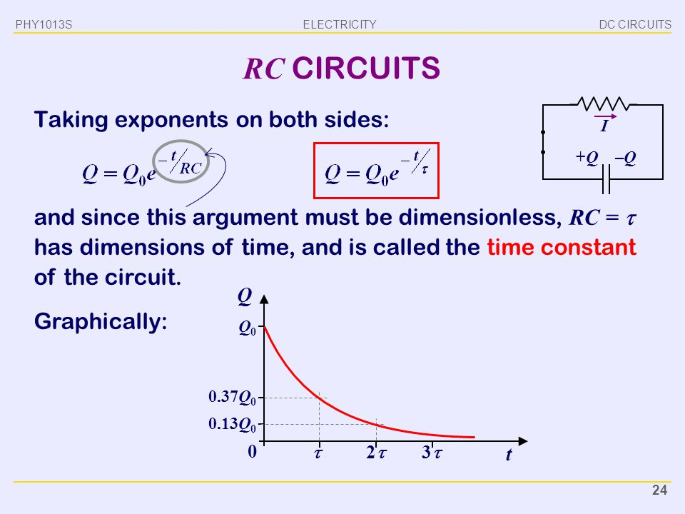 ELECTRICITY DC CIRCUITSPHY1013S 24 RC CIRCUITS Taking exponents on both sides: I +Q+Q–Q–Q and since this argument must be dimensionless, RC =  has di