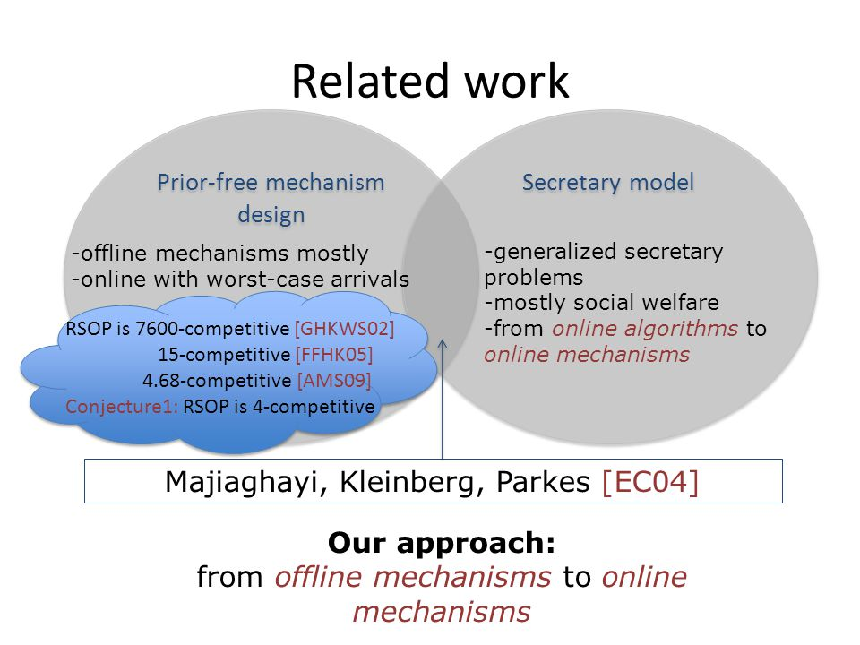 Related work Prior-free mechanism design Secretary model Our approach: from offline mechanisms to online mechanisms -offline mechanisms mostly -online with worst-case arrivals -generalized secretary problems -mostly social welfare -from online algorithms to online mechanisms Majiaghayi, Kleinberg, Parkes [EC04] RSOP is 7600-competitive [GHKWS02] 15-competitive [FFHK05] 4.68-competitive [AMS09] Conjecture1: RSOP is 4-competitive