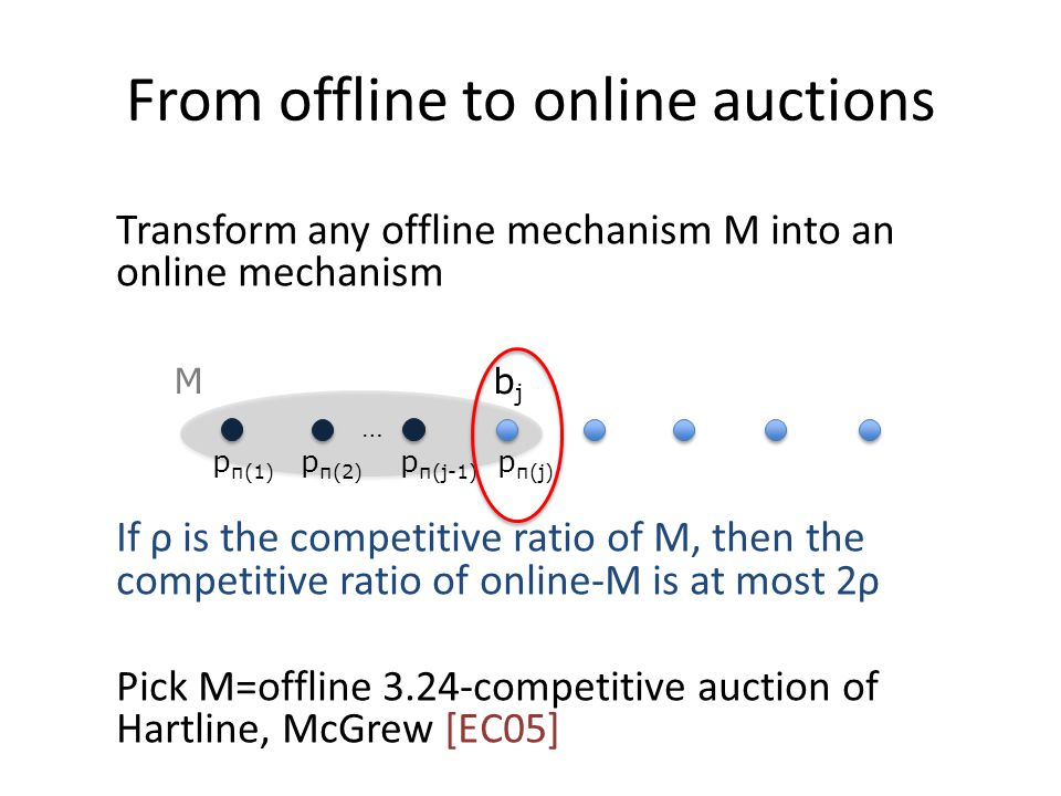 From offline to online auctions Transform any offline mechanism M into an online mechanism If ρ is the competitive ratio of M, then the competitive ratio of online-M is at most 2ρ Pick M=offline 3.24-competitive auction of Hartline, McGrew [EC05] M p π(1) p π(j-1) p π(2) p π(j) bjbj …