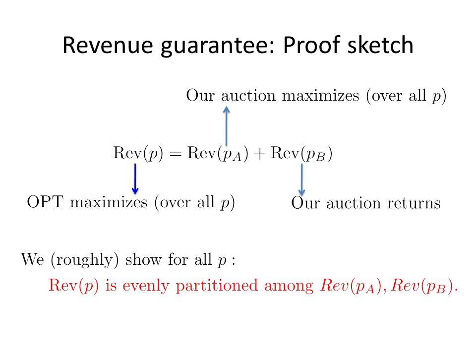 Revenue guarantee: Proof sketch