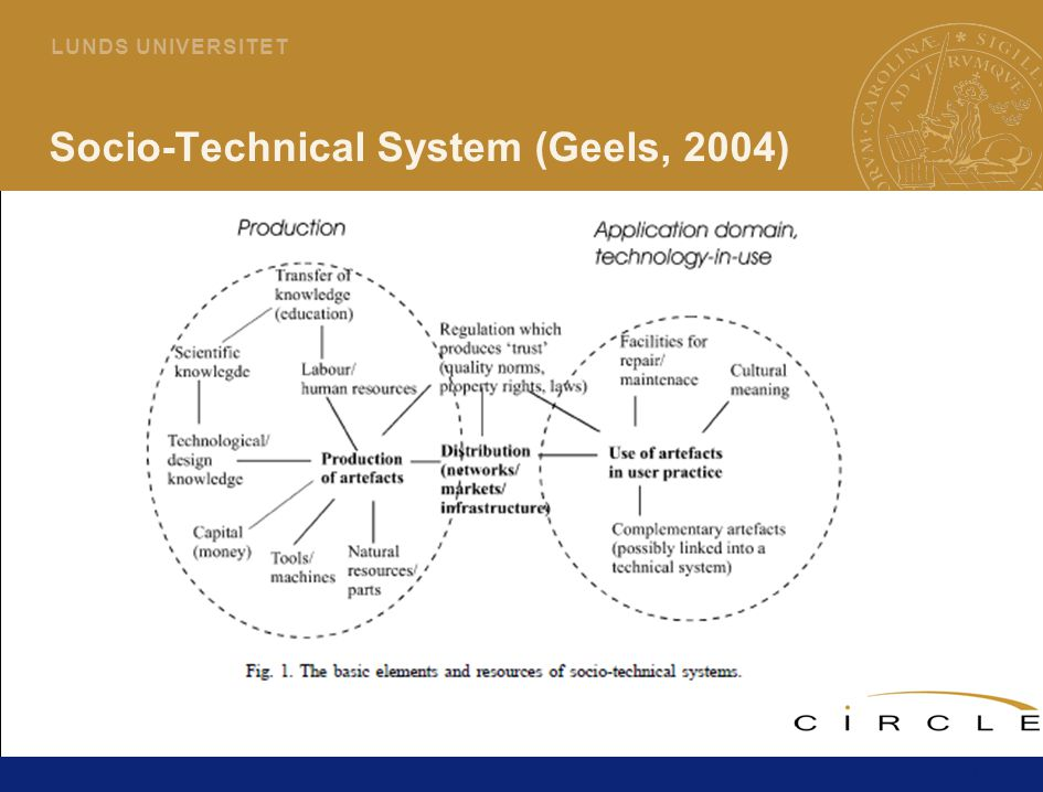 11 L U N D S U N I V E R S I T E T Socio-Technical System (Geels, 2004)