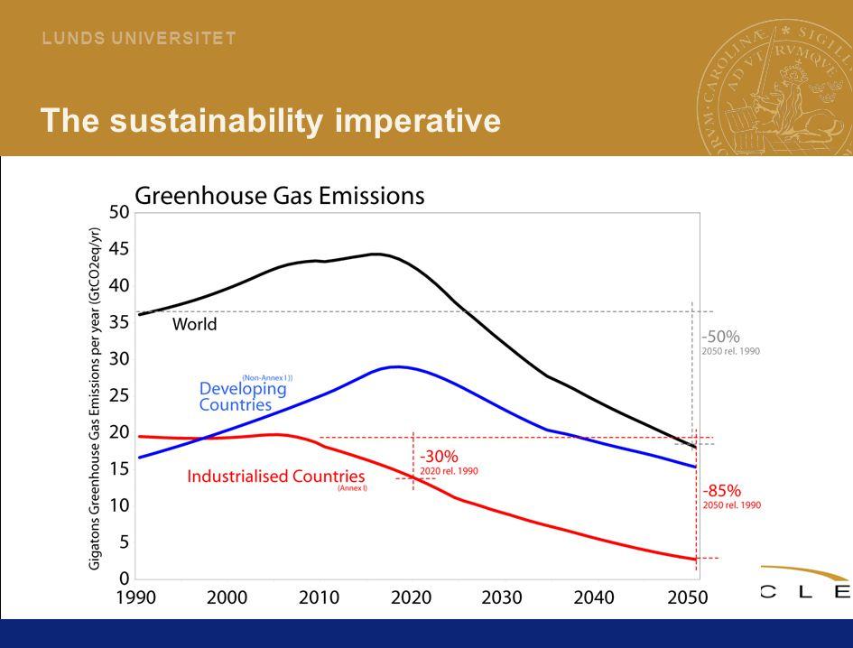 3 L U N D S U N I V E R S I T E T The sustainability imperative
