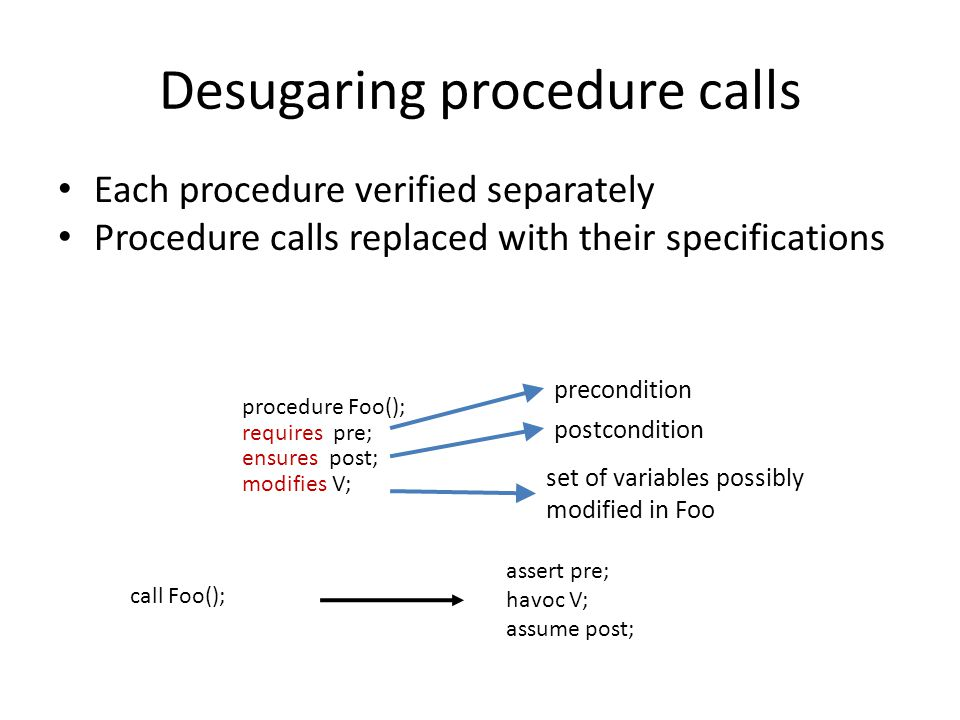 Desugaring procedure calls Each procedure verified separately Procedure calls replaced with their specifications procedure Foo(); requires pre; ensures post; modifies V; call Foo(); assert pre; havoc V; assume post; precondition postcondition set of variables possibly modified in Foo