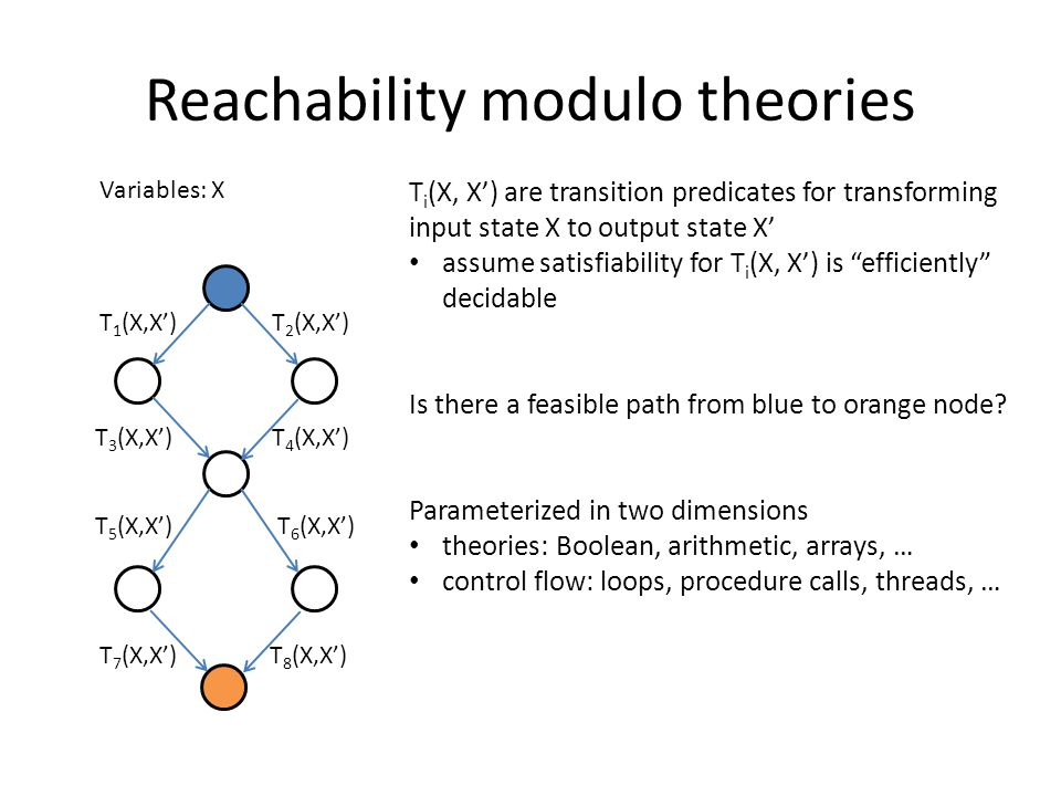 Reachability modulo theories Variables: X T 1 (X,X')T 2 (X,X') T 3 (X,X')T 4 (X,X') T 5 (X,X')T 6 (X,X') T i (X, X') are transition predicates for transforming input state X to output state X' assume satisfiability for T i (X, X') is efficiently decidable Is there a feasible path from blue to orange node.