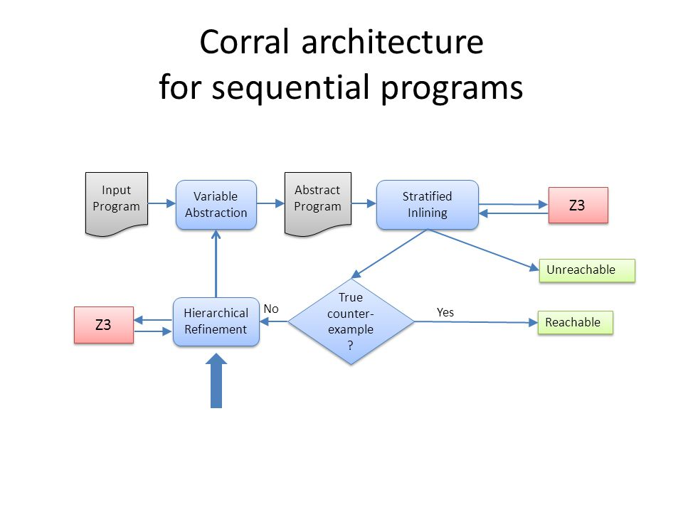 Corral architecture for sequential programs Input Program Abstract Program Variable Abstraction Stratified Inlining Z3 True counter- example ? Unreach