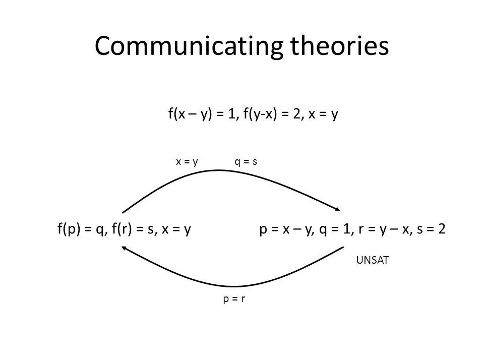 Communicating theories f(x – y) = 1, f(y-x) = 2, x = y f(p) = q, f(r) = s, x = yp = x – y, q = 1, r = y – x, s = 2 x = y p = r q = s UNSAT