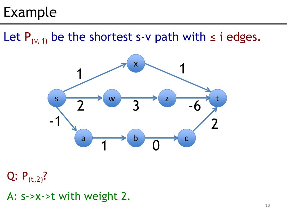 Example 18 Let P (v, i) be the shortest s-v path with ≤ i edges.