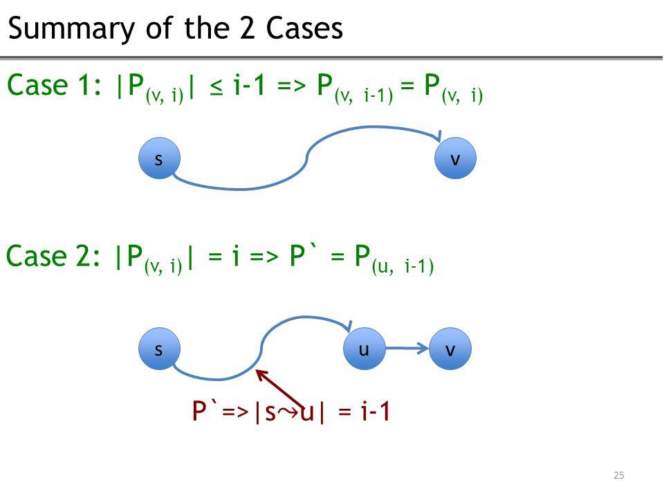 Summary of the 2 Cases 25 Case 1: |P (v, i) | ≤ i-1 => P (v, i-1) = P (v, i) sv Case 2: |P (v, i) | = i => P` = P (u, i-1) s u v P`=>|su| = i-1