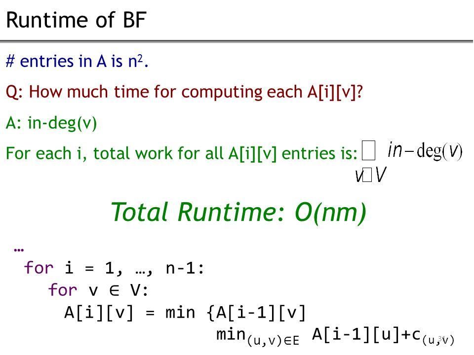 Runtime of BF 31 … for i = 1, …, n-1: for v ∈ V: A[i][v] = min {A[i-1][v] min (u,v) ∈ E A[i-1][u]+c (u,v) # entries in A is n 2.