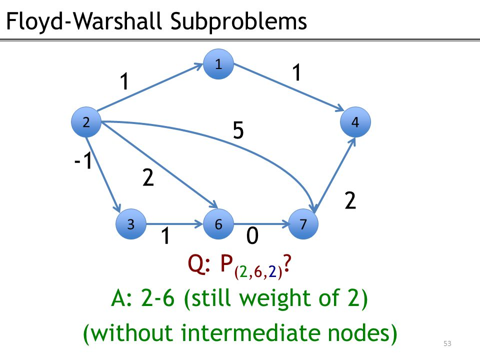 Floyd-Warshall Subproblems 53 2 1 4 1 1 2 367 10 2 Q: P (2,6,2) ? A: 2-6 (still weight of 2) (without intermediate nodes) 5