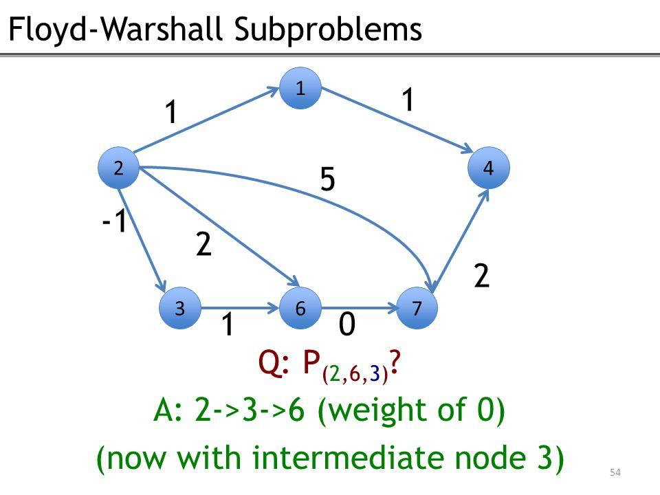 Floyd-Warshall Subproblems 54 2 1 4 1 1 2 367 10 2 Q: P (2,6,3) .