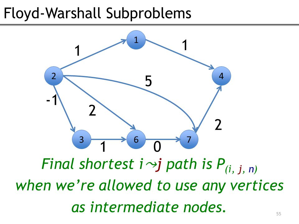 Floyd-Warshall Subproblems 55 2 1 4 1 1 2 367 10 2 Final shortest ij path is P (i, j, n) when we're allowed to use any vertices as intermediate nodes.