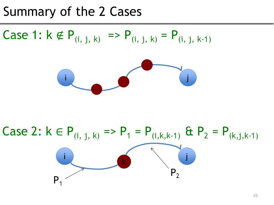 Summary of the 2 Cases 59 Case 1: k ∉ P (i, j, k) => P (i, j, k) = P (i, j, k-1) Case 2: k ∈ P (i, j, k) => P 1 = P (i,k,k-1) & P 2 = P (k,j,k-1) ij ij k P1P1 P2P2