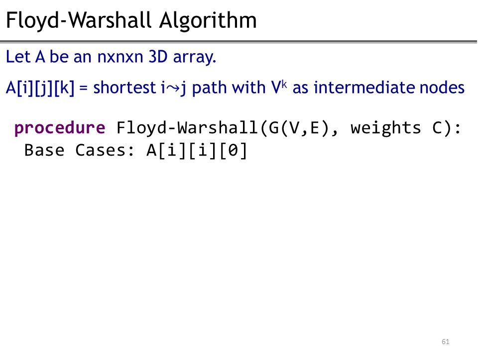 Floyd-Warshall Algorithm 61 procedure Floyd-Warshall(G(V,E), weights C): Base Cases: A[i][i][0] Let A be an nxnxn 3D array. A[i][j][k] = shortest ij p