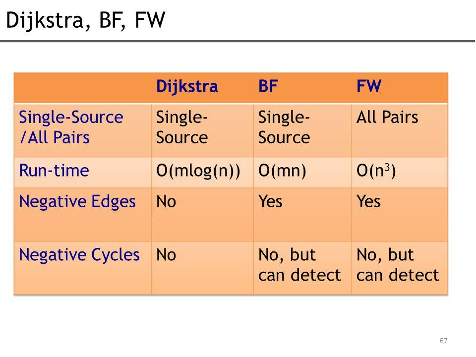 Dijkstra, BF, FW 67