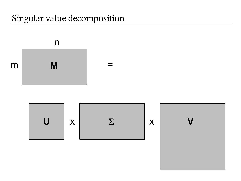 Singular value decomposition m n = xx M U  V