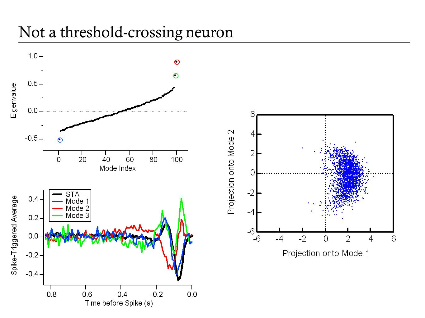 Not a threshold-crossing neuron