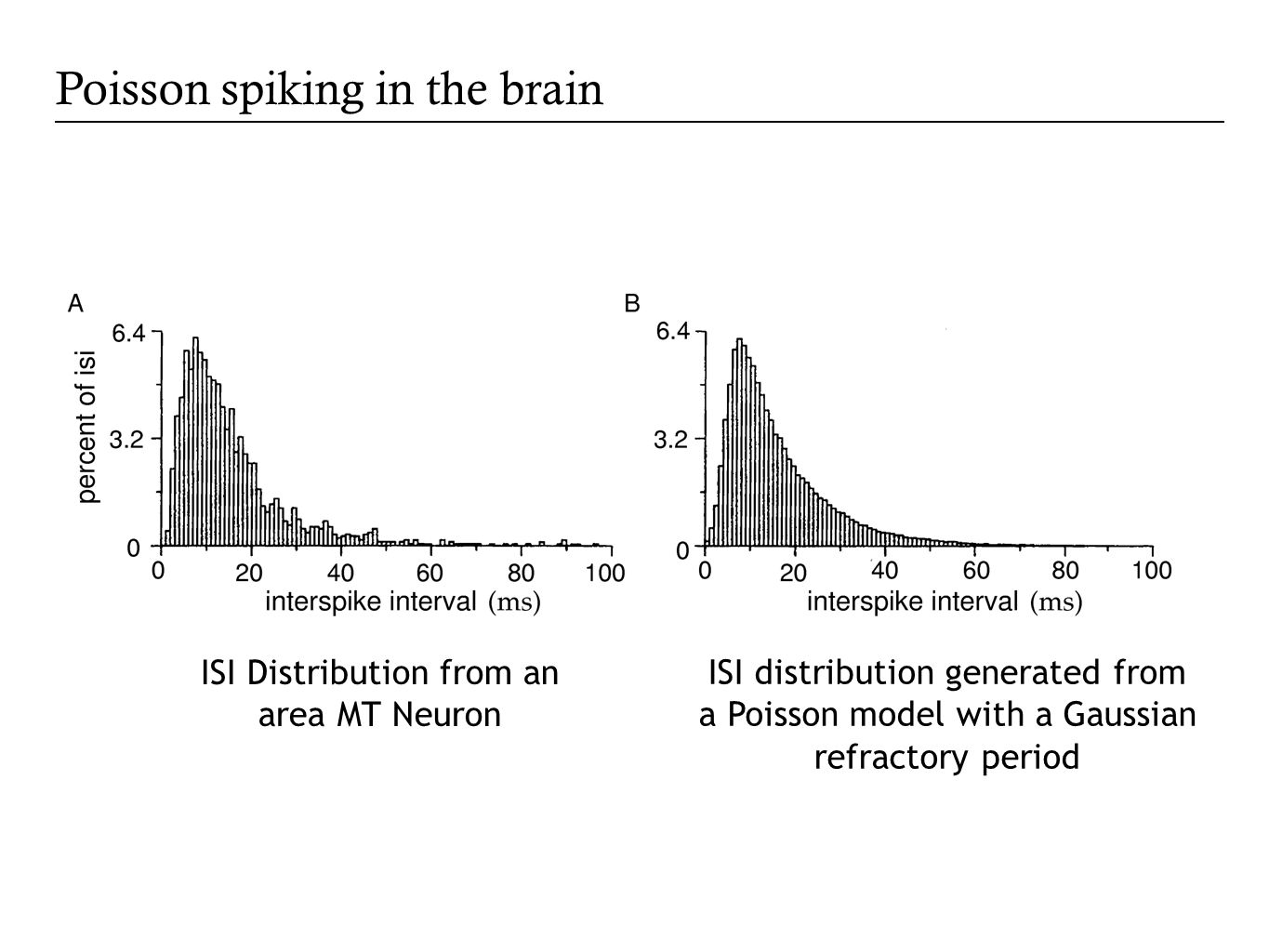 How good is the Poisson model? ISI analysis ISI Distribution from an area MT Neuron ISI distribution generated from a Poisson model with a Gaussian re
