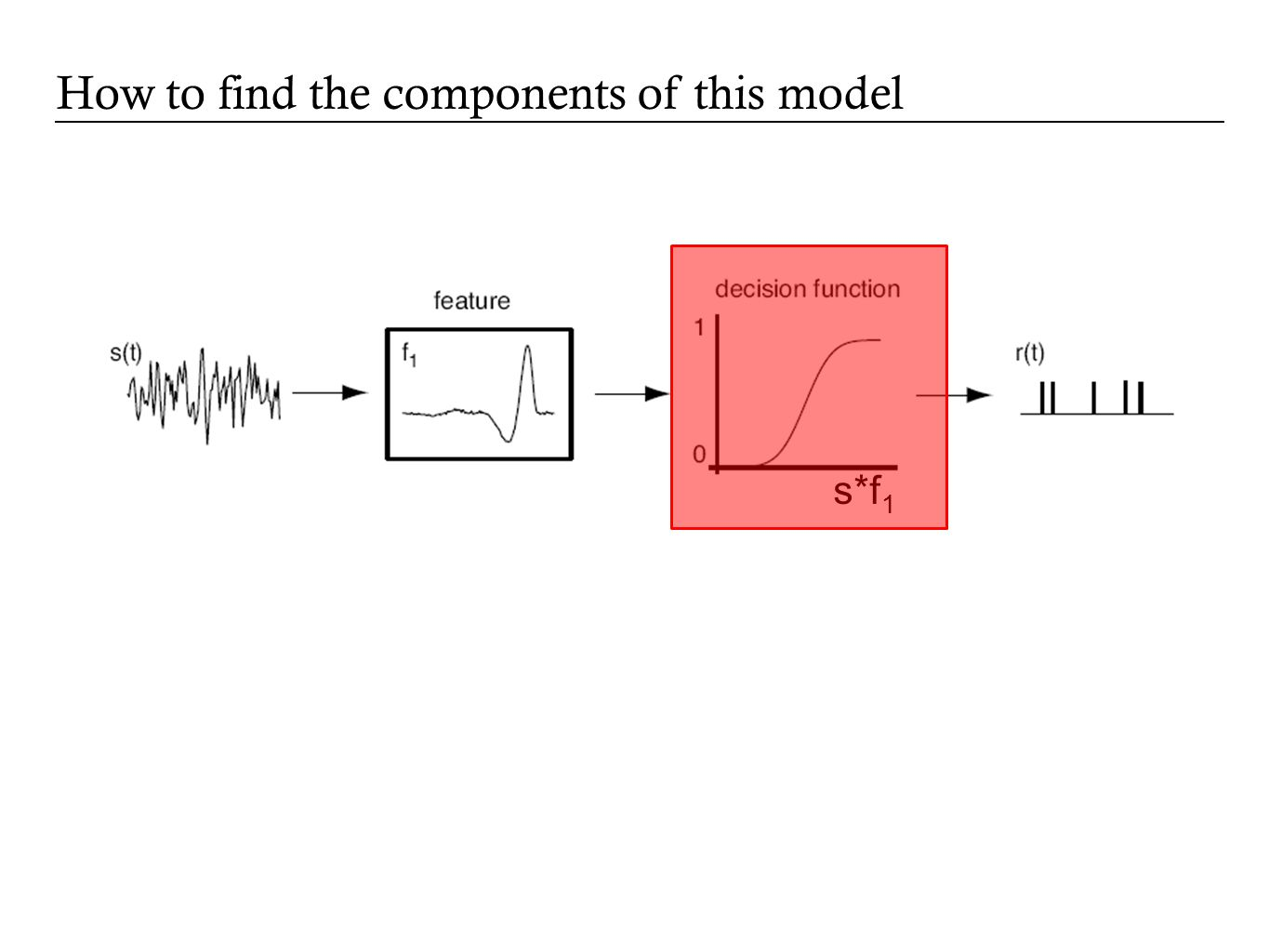 The input/output function is: which can be derived from data using Bayes' rule: Determining the nonlinear input/output function