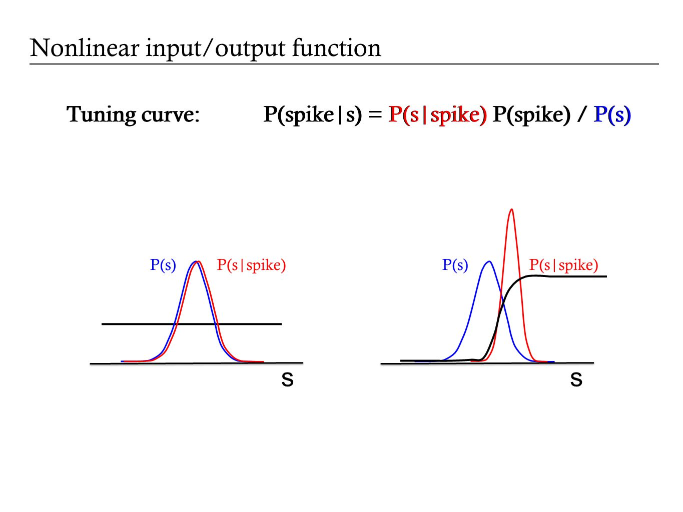 Tuning curve: P(spike|s) = P(s|spike) P(spike) / P(s) Nonlinear input/output function Tuning curve: P(spike|s) = P(s|spike) P(spike) / P(s) s P(s|spike)P(s) s P(s|spike)P(s)