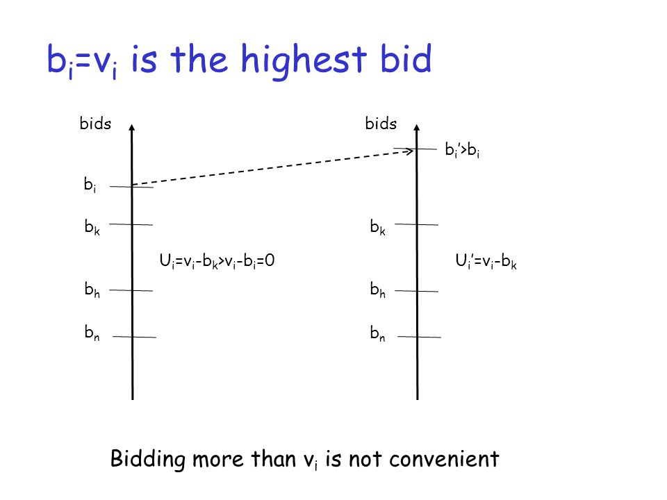 b i =v i is the highest bid bids bibi bkbk bhbh bnbn Bidding more than v i is not convenient U i =v i -b k >v i -b i =0 bids b i '>b i bkbk bhbh bnbn U i '=v i -b k