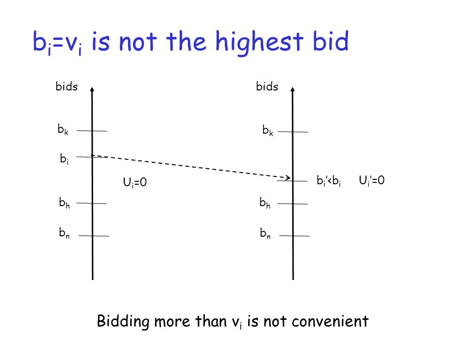 b i =v i is not the highest bid bids bkbk bibi bhbh bnbn Bidding more than v i is not convenient U i =0 bids b i '<b i bkbk bhbh bnbn U i '=0